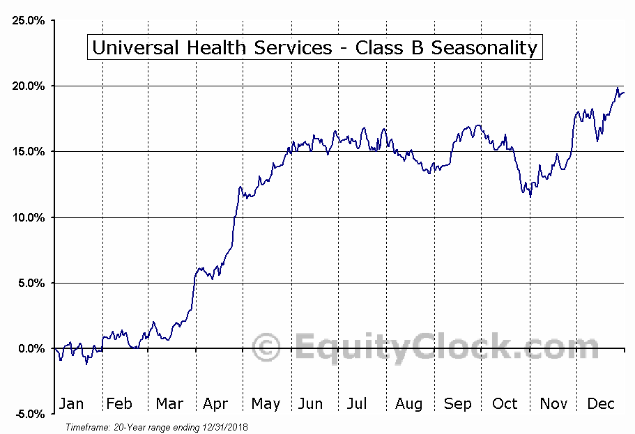 Universal Health Services (NYSE:UHS) Seasonal Chart