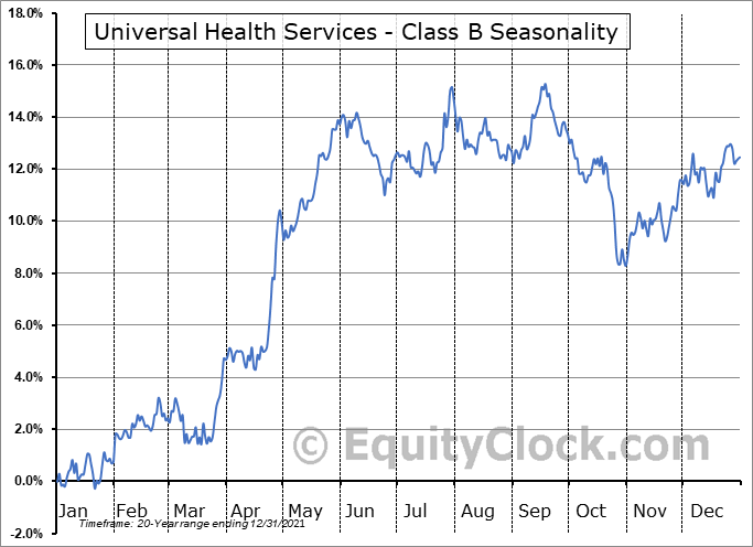 Universal Health Services - Class B (NYSE:UHS) Seasonal Chart