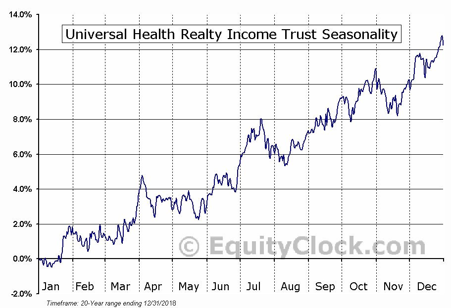 Universal Health Realty Income (NYSE:UHT) Seasonal Chart
