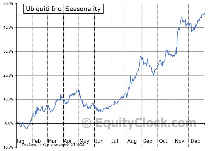 Ubiquiti Inc. (NYSE:UI) Seasonal Chart