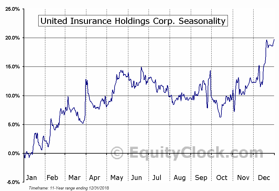 United Insurance Holdings (NASD:UIHC) Seasonal Chart