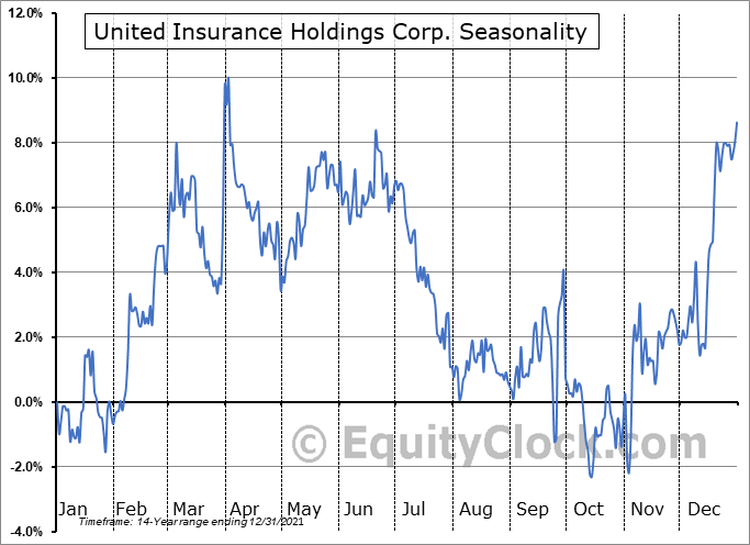 United Insurance Holdings Corp. (NASD:UIHC) Seasonal Chart