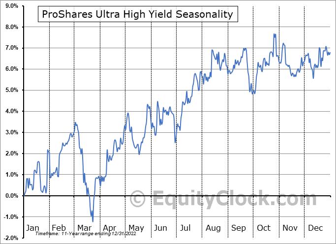 ProShares Ultra High Yield (NYSE:UJB) Seasonal Chart