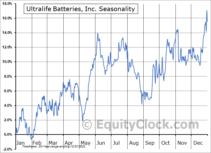 Ultralife Batteries, Inc. (NASD:ULBI) Seasonal Chart