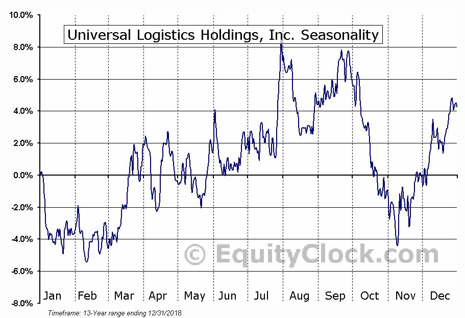Universal Logistics Holdings, Inc. (NASD:ULH) Seasonal Chart