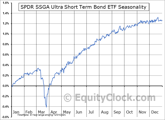 SPDR SSGA Ultra Short Term Bond ETF (AMEX:ULST) Seasonal Chart