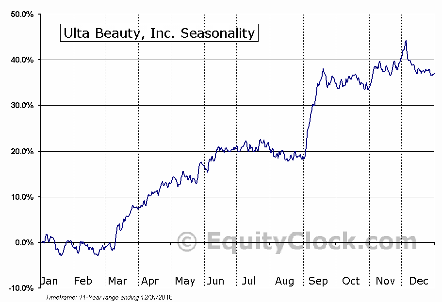 Ulta Beauty, Inc. (NASD:ULTA) Seasonal Chart