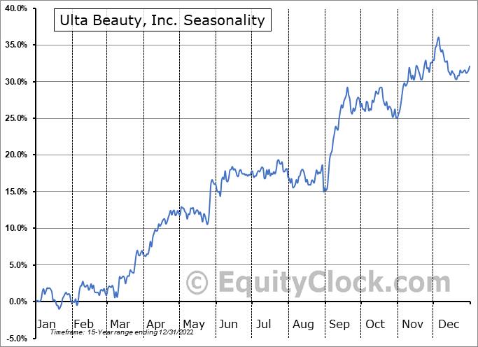 Ulta Beauty, Inc. (NASD:ULTA) Seasonal Chart