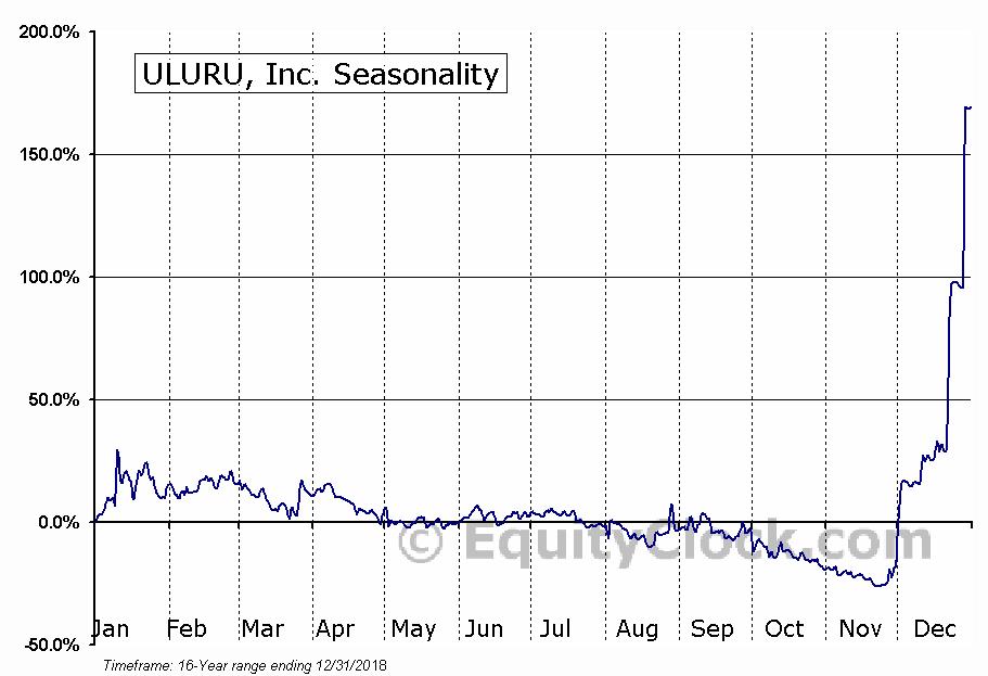 ULURU, Inc. (OTCMKT:ULUR) Seasonal Chart