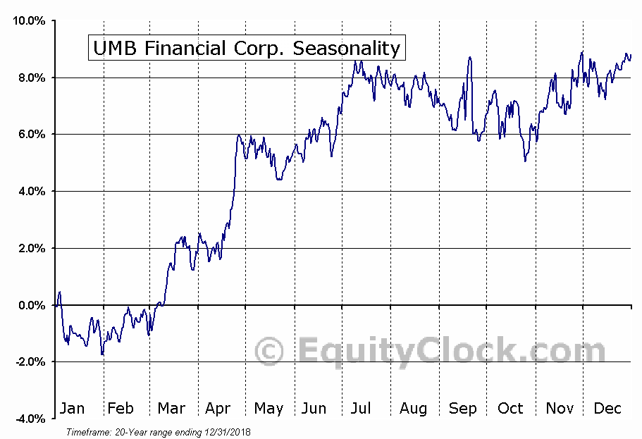 UMB Financial Corp. (NASD:UMBF) Seasonal Chart
