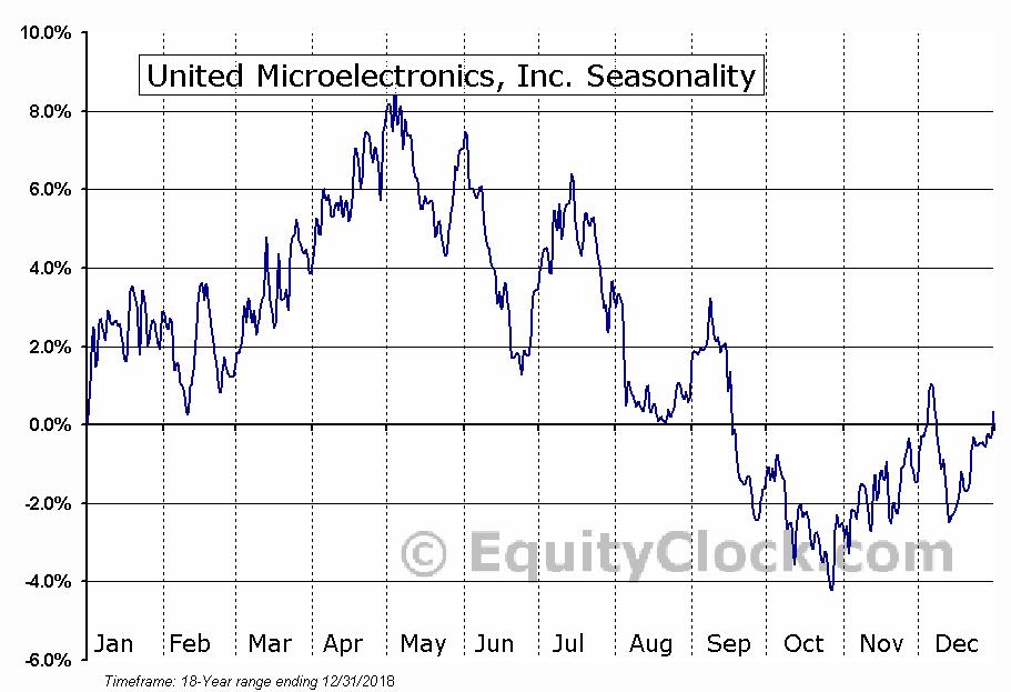 United Microelectronics, Inc. (NYSE:UMC) Seasonal Chart