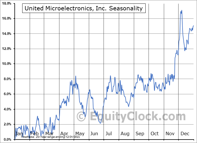 United Microelectronics, Inc. (NYSE:UMC) Seasonal Chart