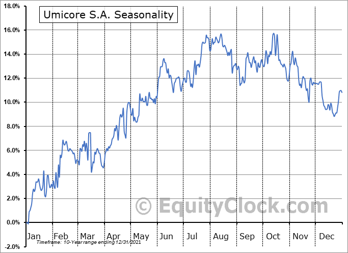 Umicore S.A. (OTCMKT:UMICY) Seasonal Chart