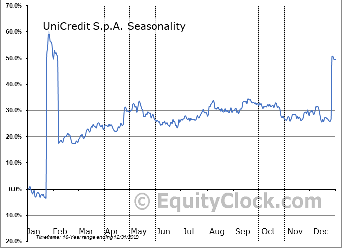 UniCredit S.p.A. (OTCMKT:UNCFF) Seasonal Chart