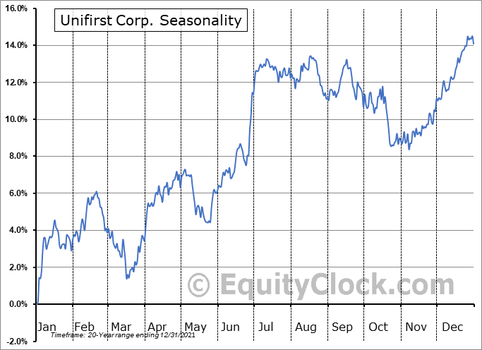 Unifirst Corp. (NYSE:UNF) Seasonal Chart