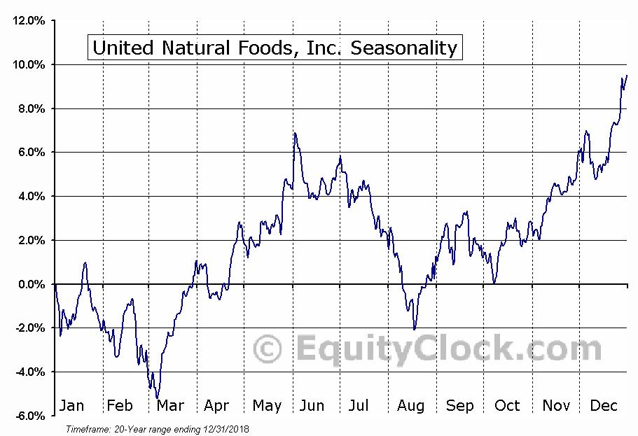 United Natural Foods, Inc. (NASD:UNFI) Seasonal Chart
