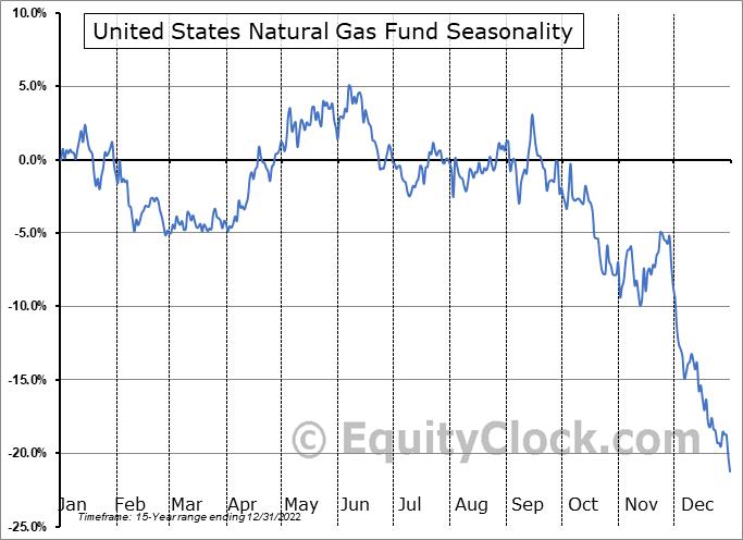 United States Natural Gas Fund (NYSE:UNG) Seasonal Chart