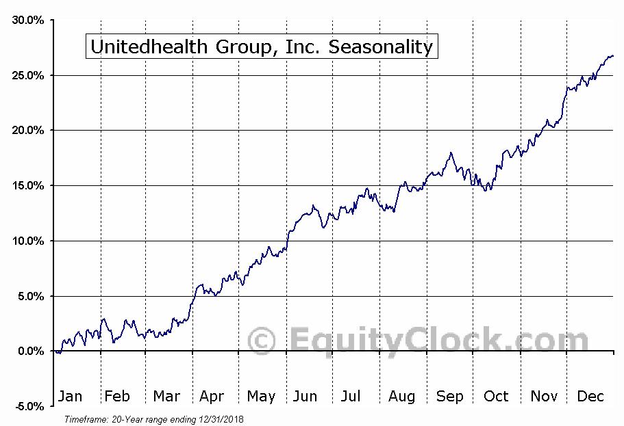 UnitedHealth Group Inc.  (NYSE:UNH) Seasonal Chart