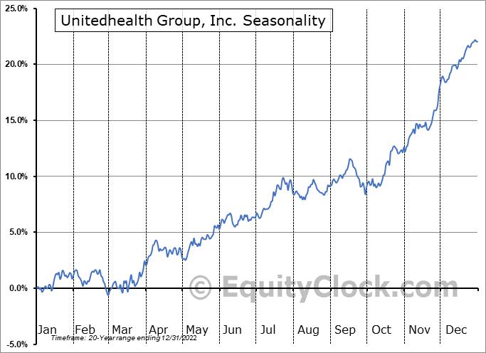 Unitedhealth Group, Inc. (NYSE:UNH) Seasonal Chart