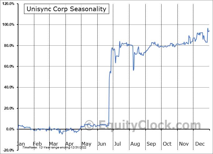 Unisync Corp (TSE:UNI.TO) Seasonal Chart