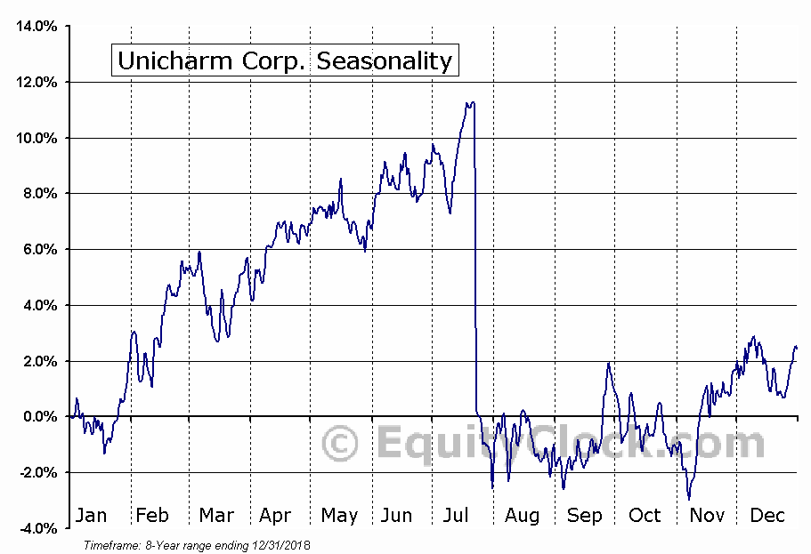 Unicharm Corp. (OTCMKT:UNICY) Seasonal Chart