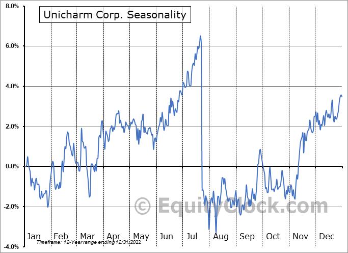 Unicharm Corp. (OTCMKT:UNICY) Seasonal Chart
