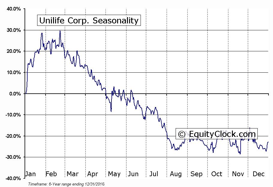 Unilife Corp. (OTCMKT:UNISQ) Seasonal Chart