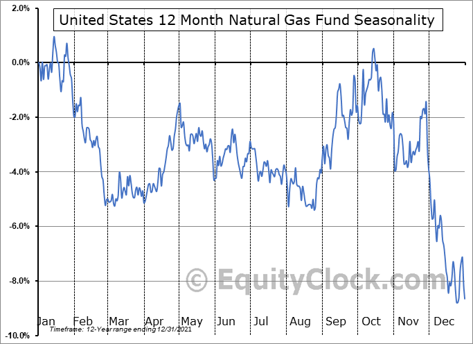 United States 12 Month Natural Gas Fund (NYSE:UNL) Seasonal Chart