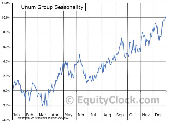 Unum Group (NYSE:UNM) Seasonal Chart