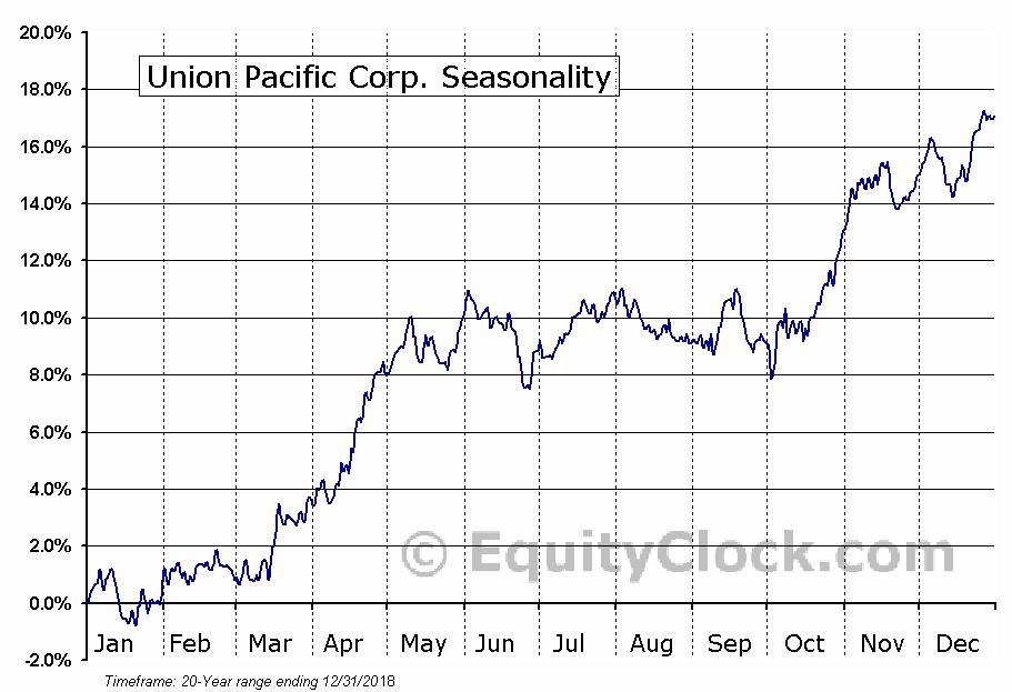 Union Pacific Corporation  (NYSE:UNP) Seasonal Chart