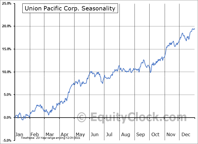 Union Pacific Corp. (NYSE:UNP) Seasonal Chart
