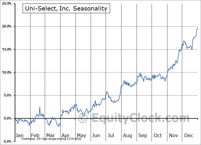 Uni-Select, Inc. (TSE:UNS.TO) Seasonal Chart
