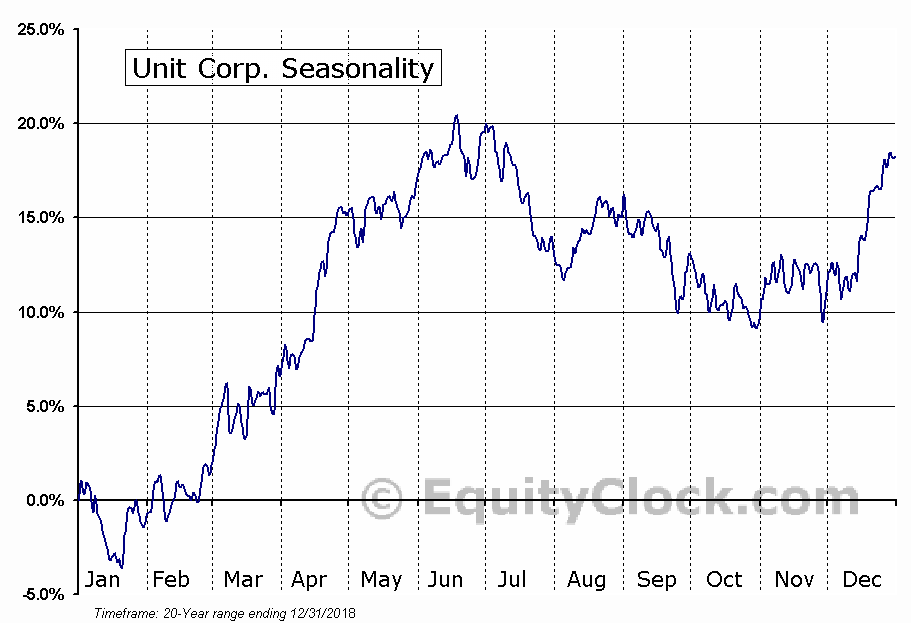 Unit Corp. (NYSE:UNT) Seasonal Chart