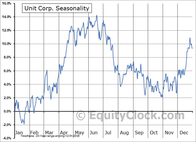 Unit Corp. (NYSE:UNT) Seasonal Chart