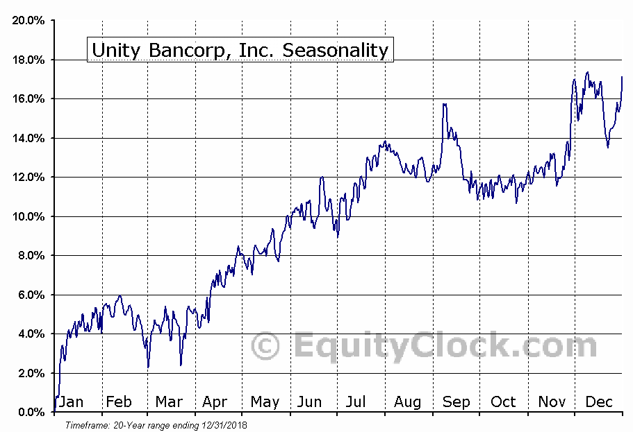Unity Bancorp, Inc. (NASD:UNTY) Seasonal Chart