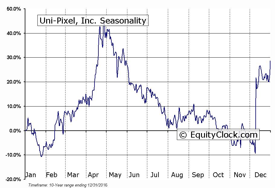 Uni-Pixel, Inc. (NASD:UNXL) Seasonal Chart