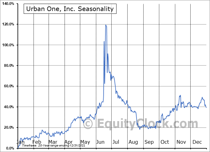 Urban One, Inc. (NASD:UONE) Seasonal Chart