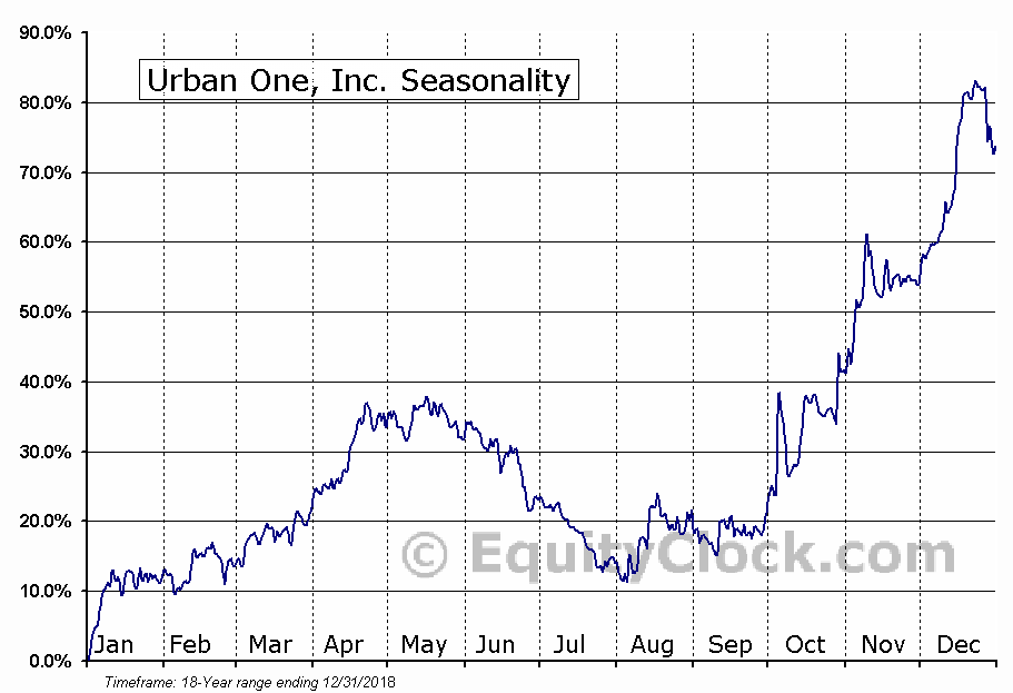 Urban One, Inc. (NASD:UONEK) Seasonal Chart