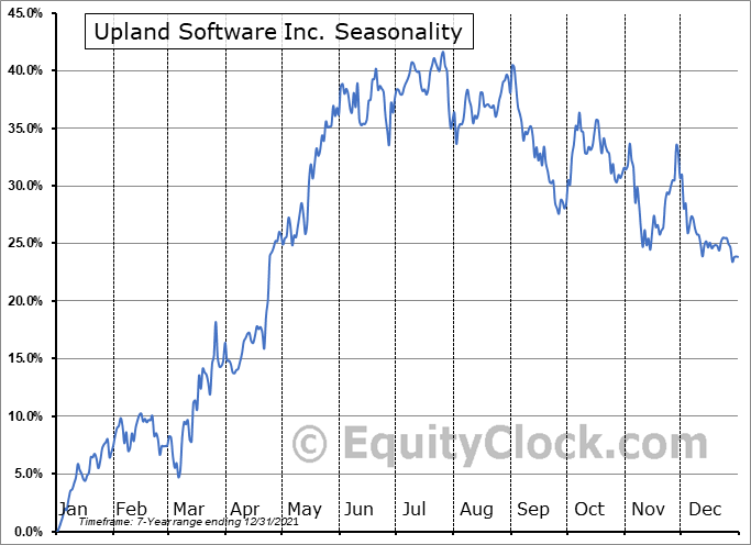 Upland Software Inc. (NASD:UPLD) Seasonal Chart