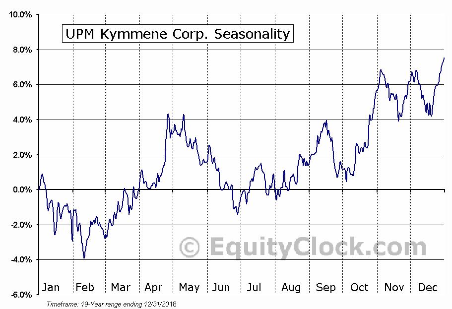 UPM Kymmene Corp. (OTCMKT:UPMKY) Seasonal Chart
