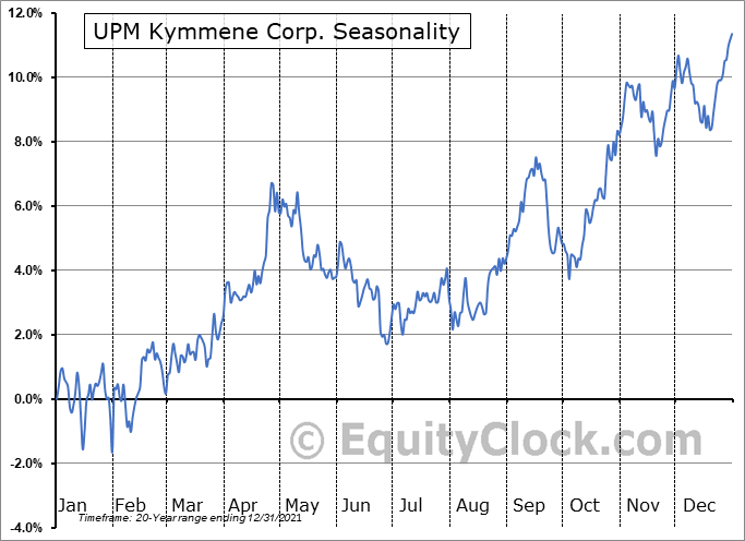 UPM Kymmene Corp. (OTCMKT:UPMMY) Seasonal Chart
