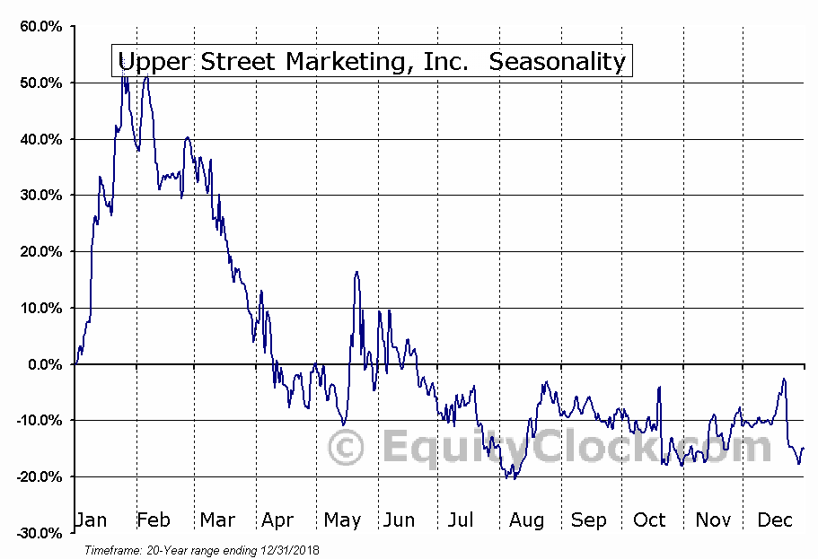 Upper Street Marketing, Inc. (OTCMKT:UPPR) Seasonal Chart