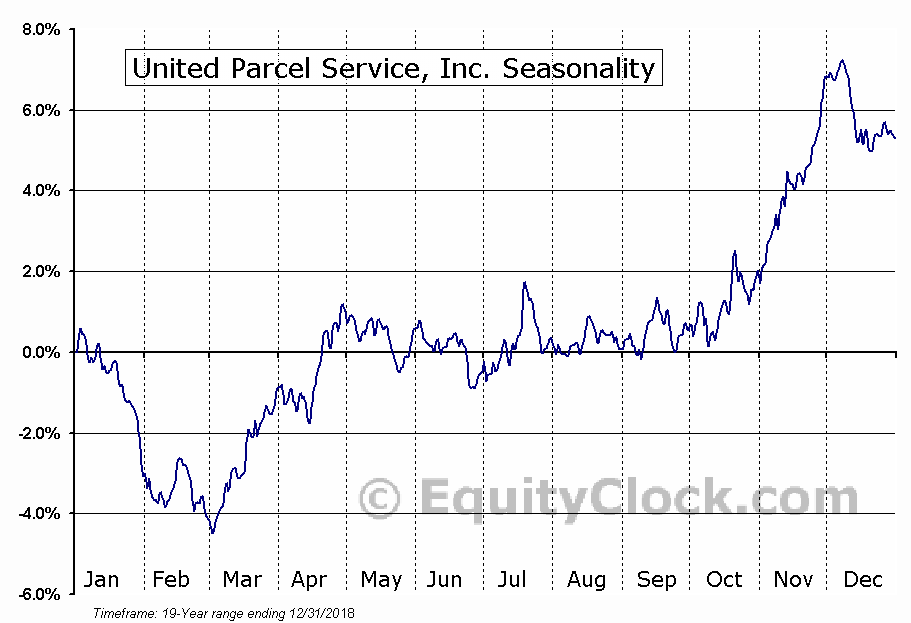 United Parcel Service, Inc.  (NYSE:UPS) Seasonal Chart