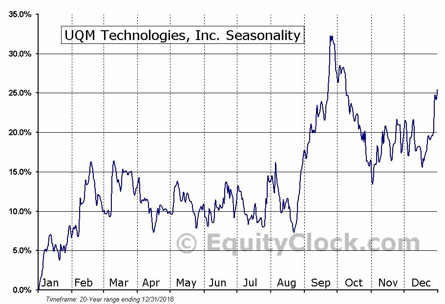 UQM Technologies, Inc. (AMEX:UQM) Seasonal Chart