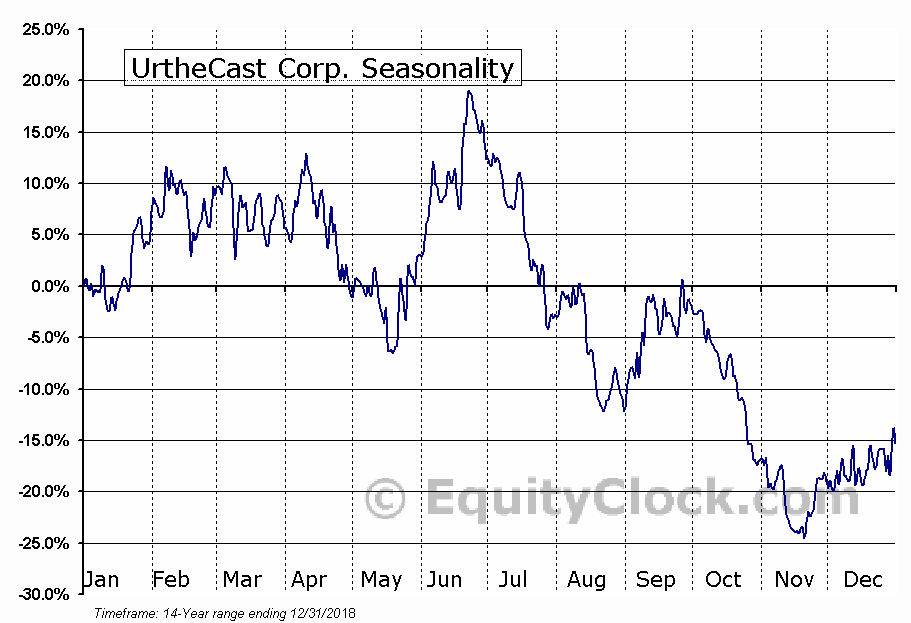 UrtheCast (TSE:UR) Seasonal Chart