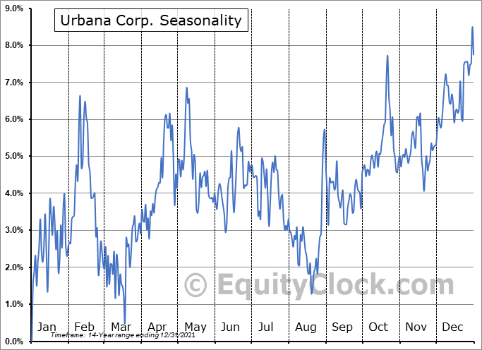 Urbana Corp. (TSE:URB/A.TO) Seasonal Chart