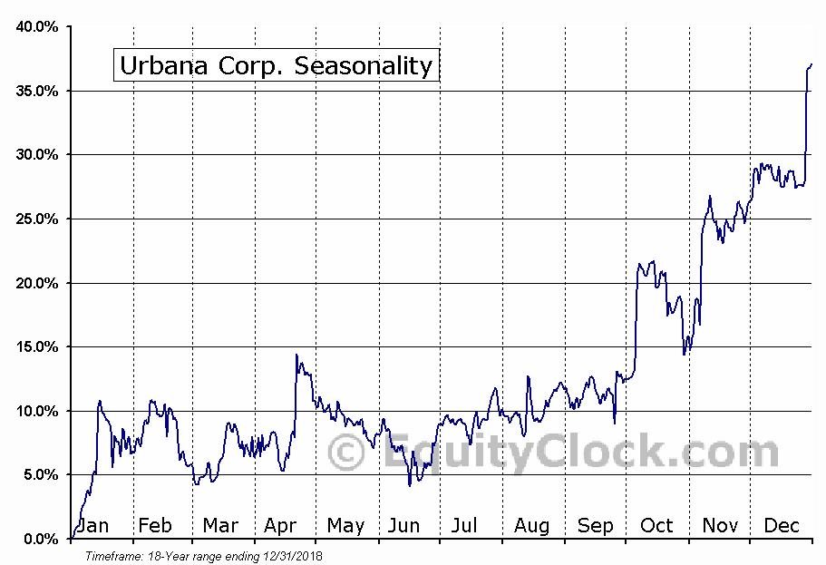 Urbana Corp. (TSE:URB) Seasonal Chart