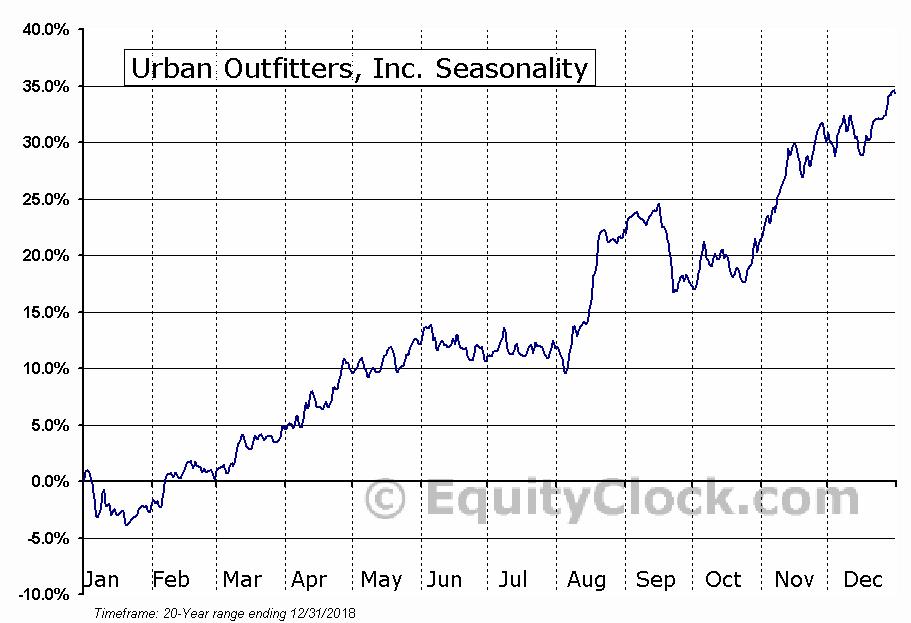 Urban Outfitters, Inc. (NASD:URBN) Seasonal Chart