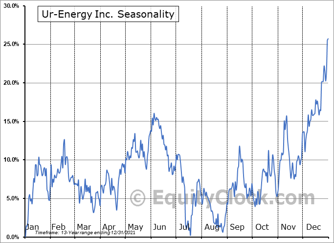 Ur-Energy Inc. (AMEX:URG) Seasonal Chart