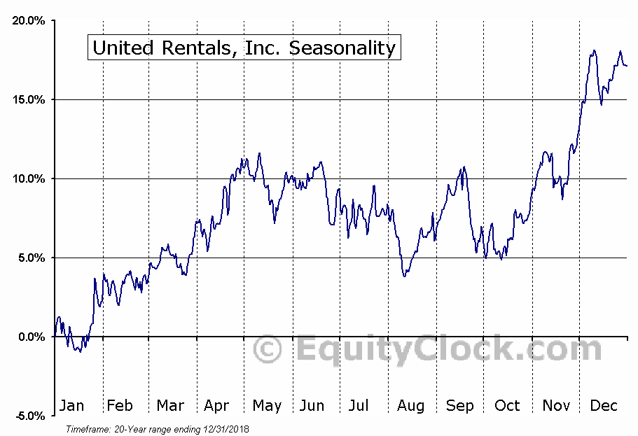 United Rentals, Inc.  (NYSE:URI) Seasonal Chart